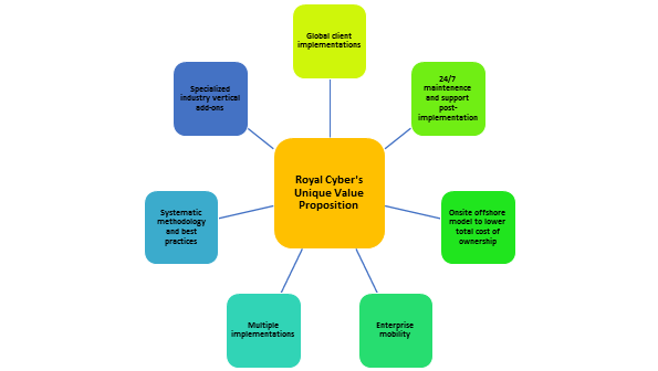 Royal Cyber Unique Value Proposition